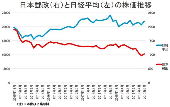 日本郵政と日経平均の株価推移