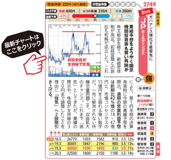 JPホールディングスの最新チャートはこちら!