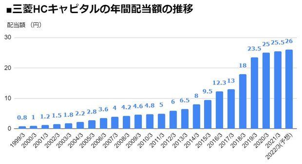 三菱HCキャピタル(8593)の年間配当額の推移