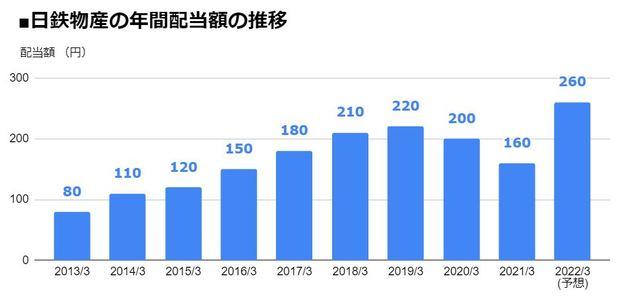 日鉄物産(9810)の年間配当額の推移