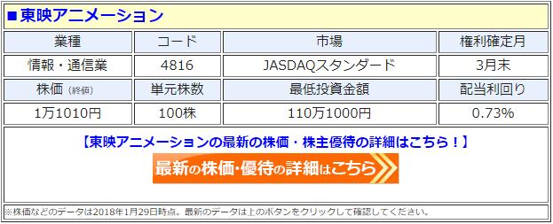 東映アニメーションの最新の株価