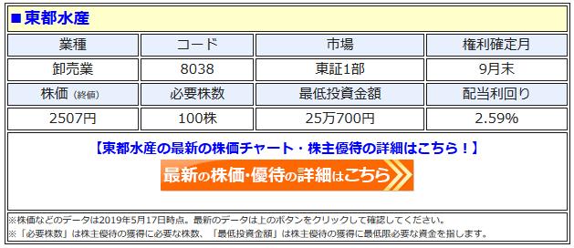 東都水産の最新株価はこちら!