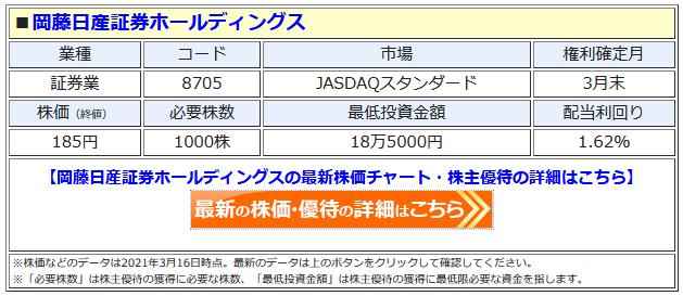 岡藤日産証券ホールディングスの最新株価はこちら!