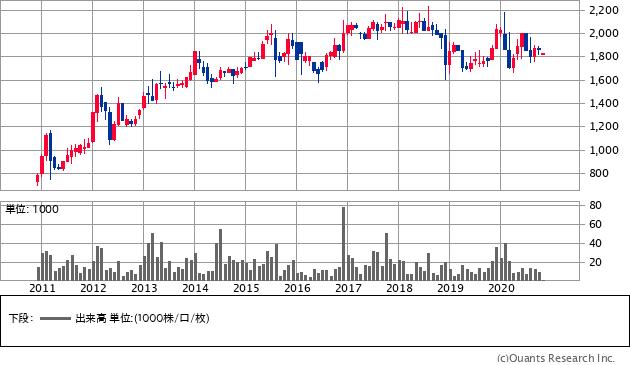 KTC(5966)の株価チャート