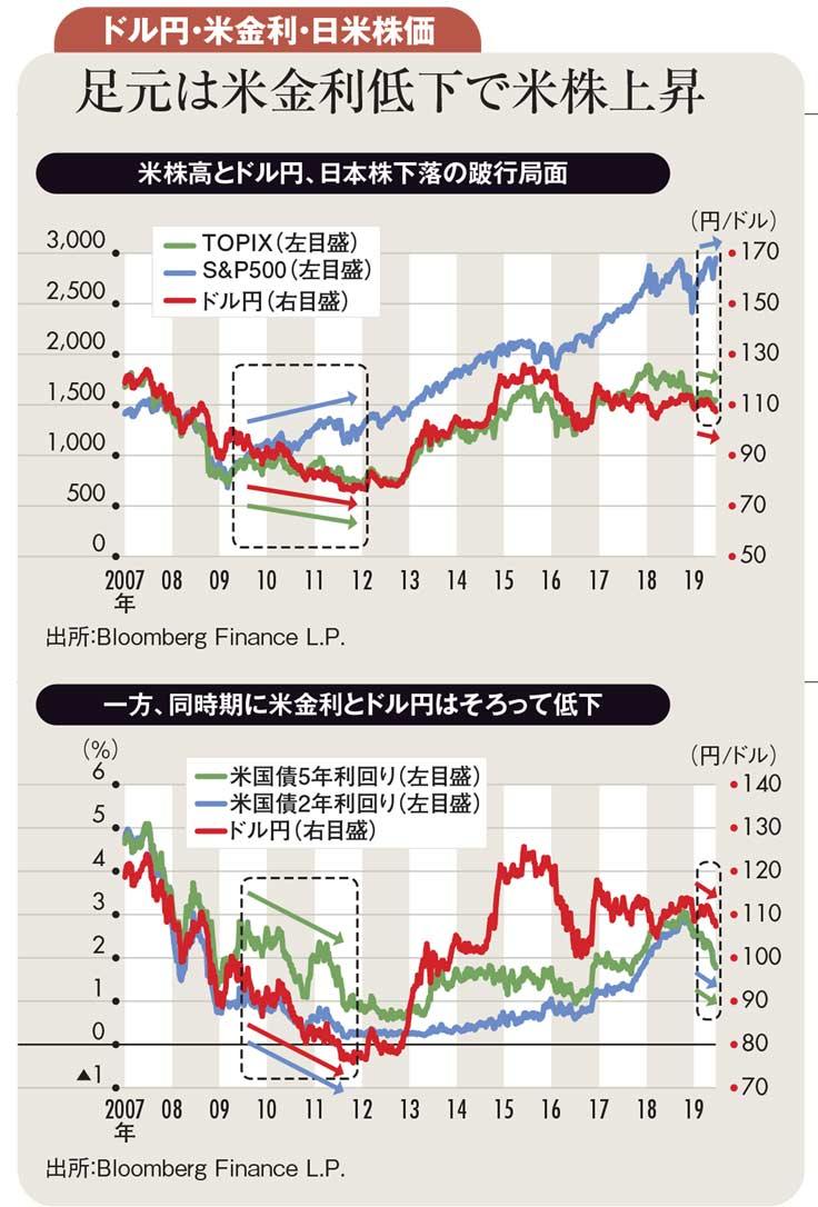 ドル円・米金利・日米株価