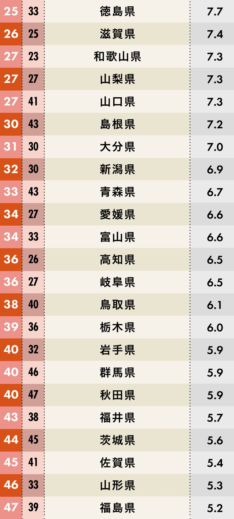 住みたい都道府県ランキング26位~47位