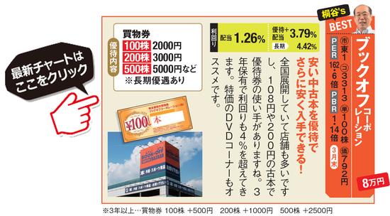 優待名人・桐谷さんがおすすめのブックオフコーポレーション(3313)の最新チャートはこちら!