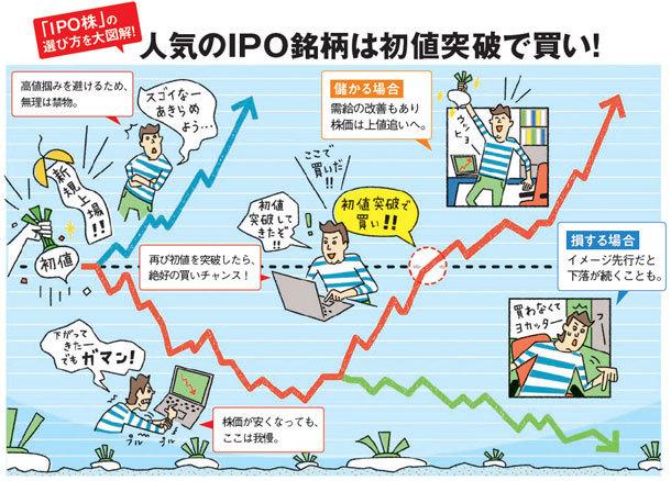「IPO株」の選び方を図解!人気のIPO銘柄。儲かる場合は初値突破で買い!需給の改善もあり株価は上値追いへ