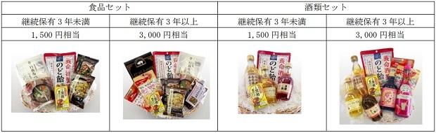 養命酒製造の株主優待品(2018年)