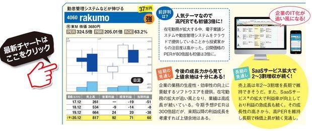 rakumoの最新株価はこちら!