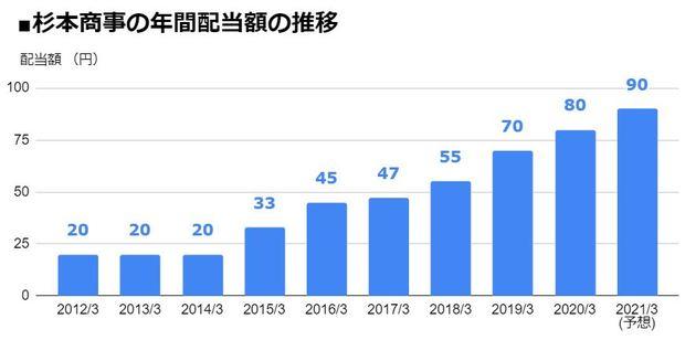 杉本商事(9932)の年間配当額の推移