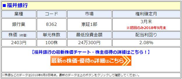 福井銀行(8362)の最新の株価
