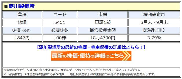 淀川製鋼所の最新株価はこちら!