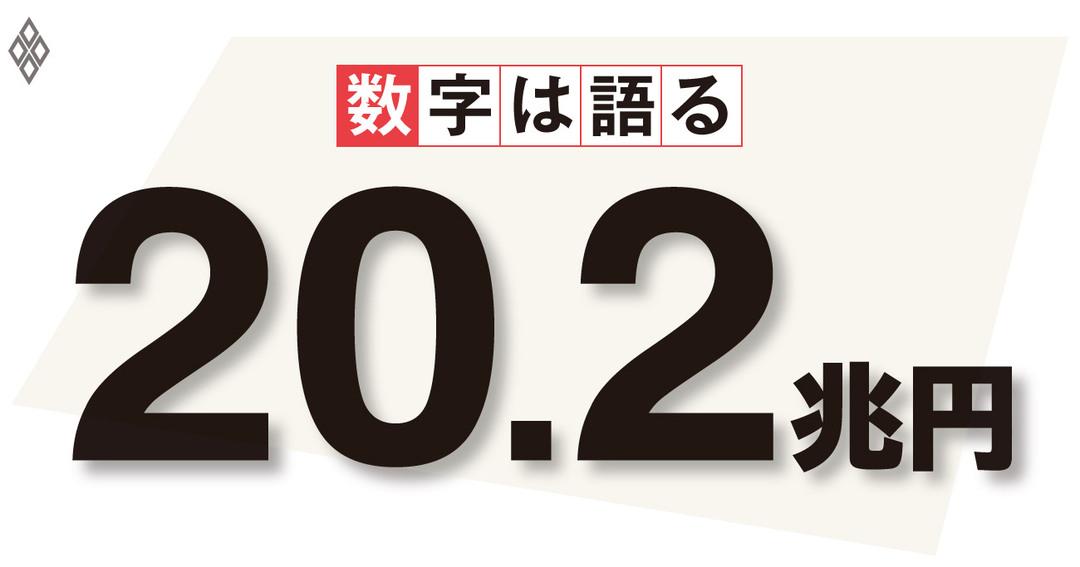 20.2兆円