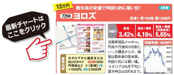 桐谷さんがおすすめする株主優待銘柄!ヨロズ(7294)の最新株価チャートはこちら!