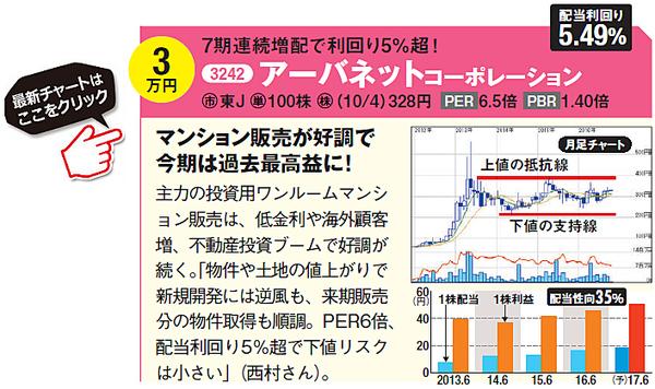 アーバンネットコーポレーション(3242)の最新の株価はこちら