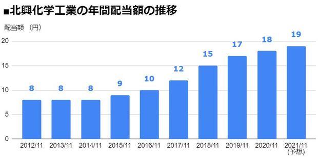 北興化学工業(4992)の年間配当額の推移