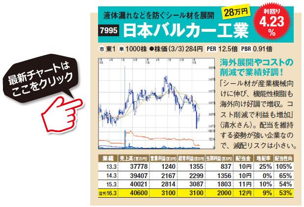 液体漏れなどを防ぐシール材を展開している日本バルカー工業(7995)は海外展開やコストの削減で業績好調!「シール材が産業機械向けに伸び、機能性樹脂も海外向け好調で増収。コスト削減で利益も増加」(清水さん)。配当を維持する姿勢が強い企業なので、減配リスクは小さい。日本バルカー工業(7995)の最新株価チャートはこちら!