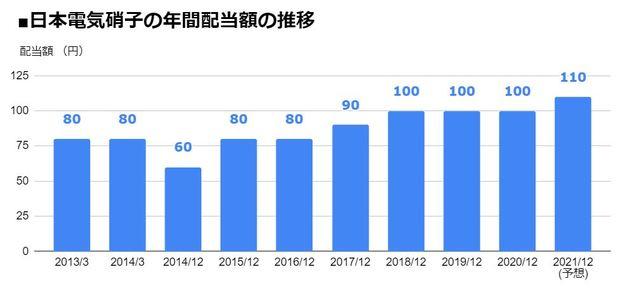 日本電気硝子(5214)の年間配当額の推移