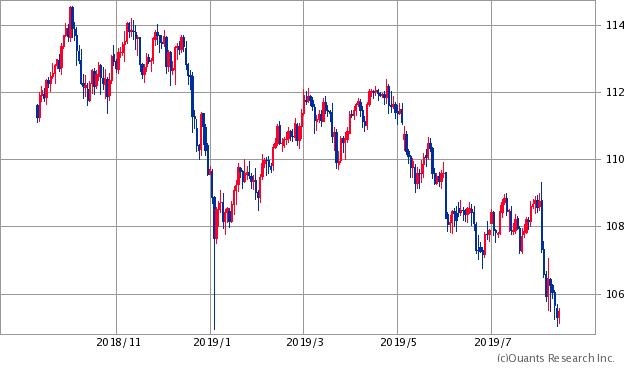 米ドル/円チャート/日足・1年