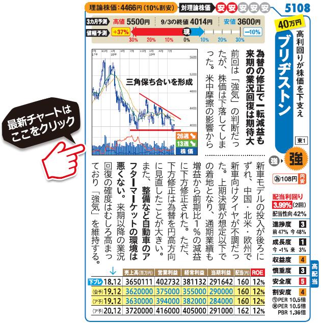ブリヂストン(5108)の最新株価チャート(SBI証券サイトへ移動します)はこちら