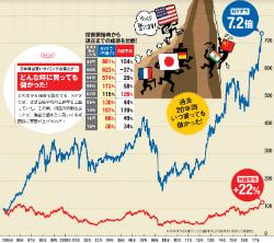 米国株は、過去20年間のいつ買っても儲かった