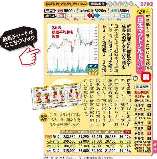 日本マクドナルドホールディングスの最新株価はこちら!
