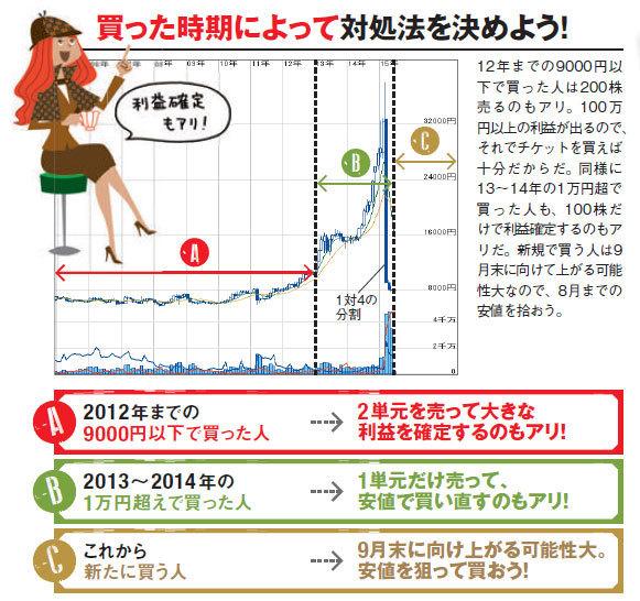 オリエンタルランド(4661)の亜k部を2012年までの9000円以下で買った人は200株売るのもアリ。100万円以上の利益が出るので、それでチケットを買えば十分だからだ。同様に2013~2014年の1万円超で買った人も、100株だけで利益確定するのもアリだ。新規で買う人は9月末に向けて上がる可能性大なので、8月までの安値を拾おう。