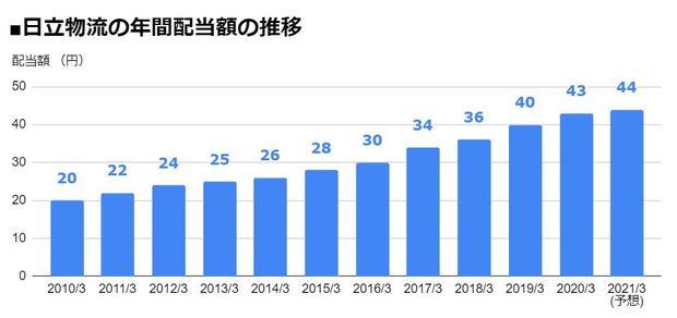 日立物流(9086)の年間配当額の推移