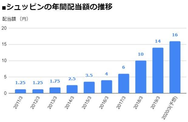 シュッピン(3179)の年間配当額の推移