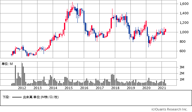 エレマテック(2715)の株価チャート