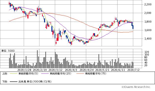 ベルテクスコーポレーション(5290)チャート/日足・6カ月
