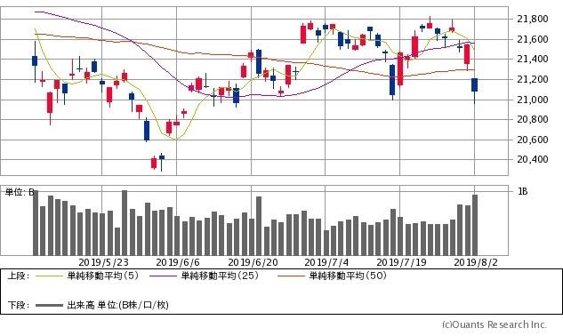 日経 平均 株価 今日