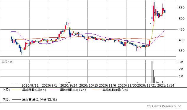 オプトエレクトロニクス(6664)チャート/日足・6カ月