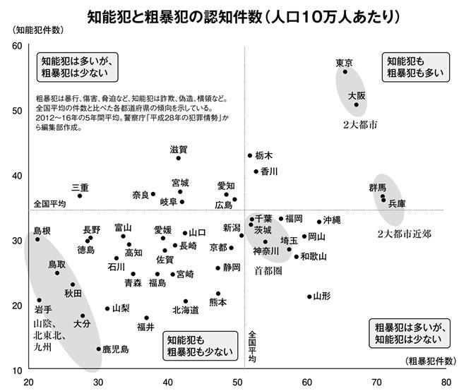 知能犯と粗暴犯の認知件数(人口10万人あたり)