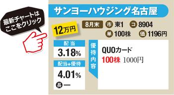 サンヨーハウジング名古屋の最新株価はこちら!