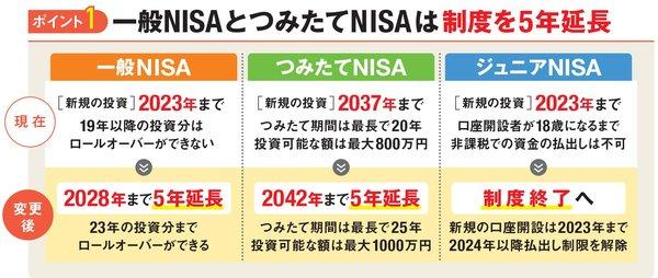 一般NISAとつみたてNISAは期間延長、ジュニアNISAは制度終了に