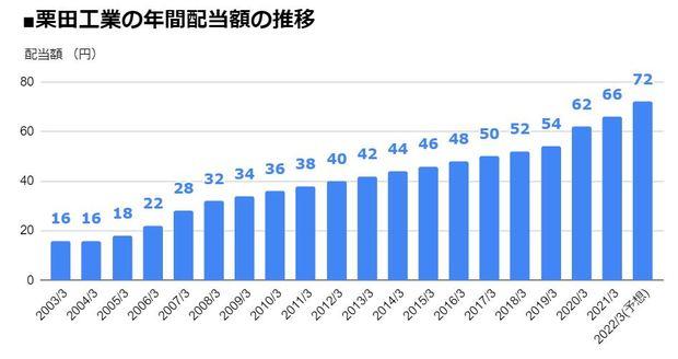 栗田工業(6370)の年間配当額の推移
