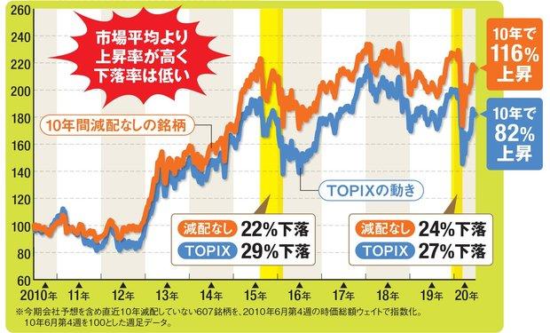 10年配当株とTOPIXの値動きの比較