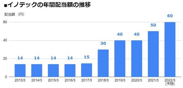 イノテック(9880)の年間配当額の推移