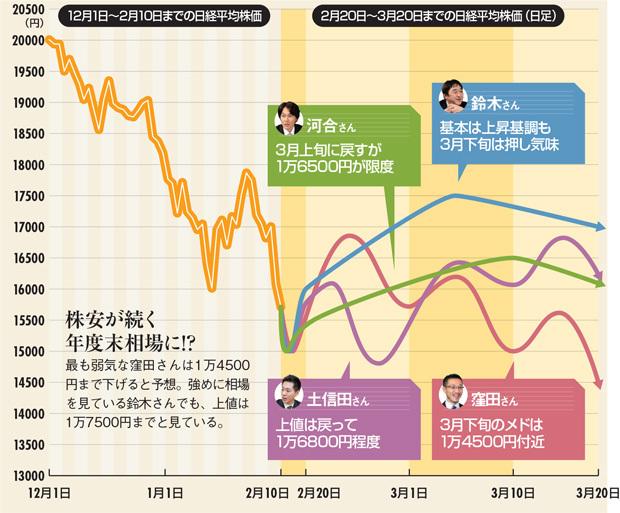 株安が続く年度末相場に!?最も弱気な窪田さんは1万4500円まで下げると予想。強めに相場を見ている鈴木さんでも、上値は1万7500円までと見ている。