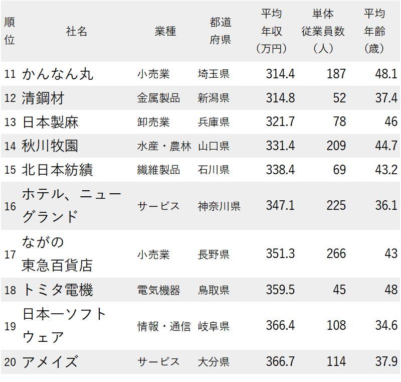 図版:図版:各都道府県の年収が低い11~20位