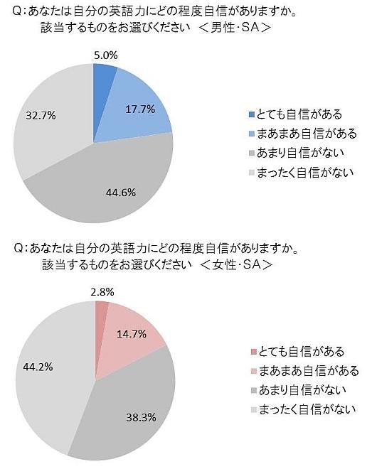 東京五輪で「おもてなし」できる?<br />道案内以上の英語力に自信がない人は8割