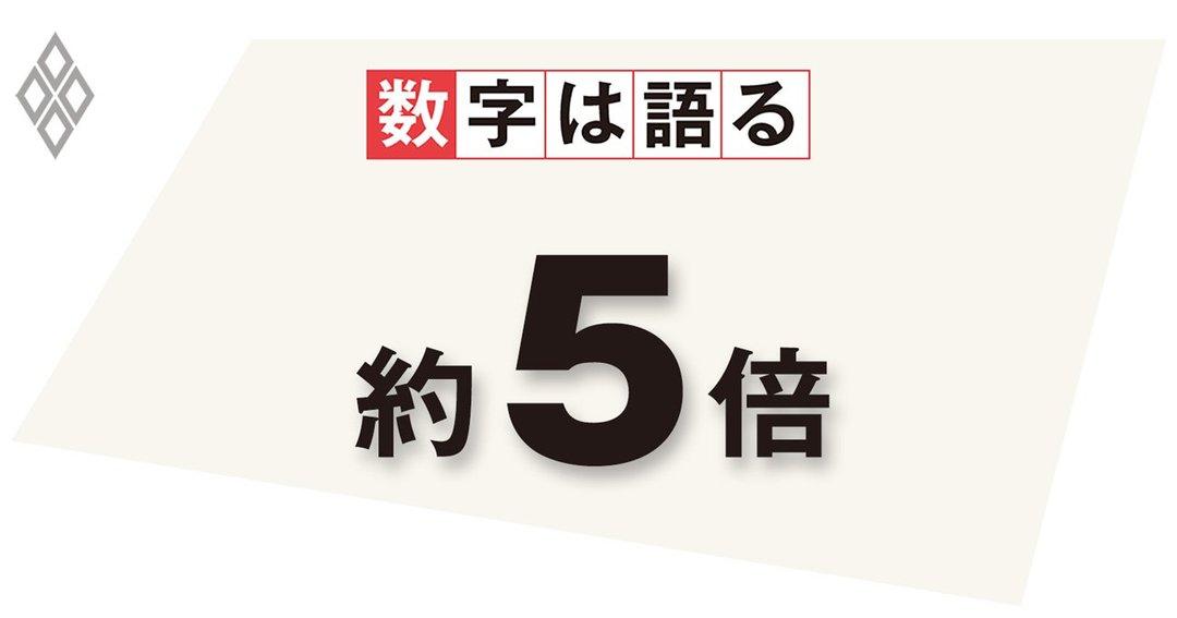 日本の防衛費に対する中国の防衛費の規模