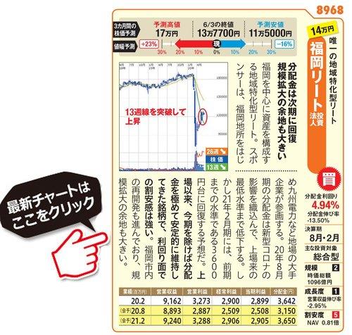 福岡リート投資法人の最新基準価額はこちら!