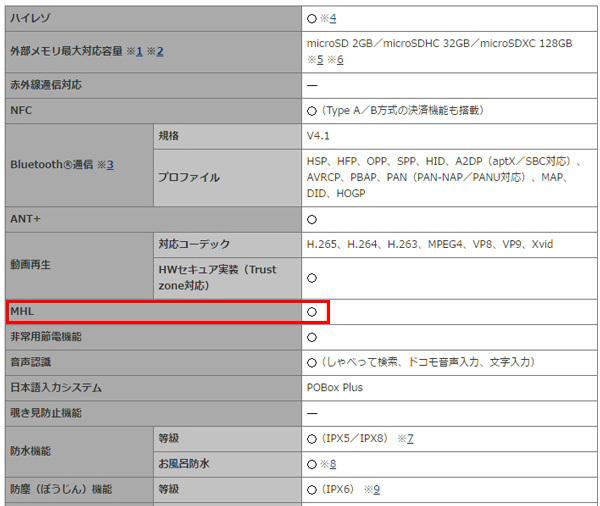 ドコモのWebサイトに掲載されている「Xperia Z3 Compact SO-02G」のスペック