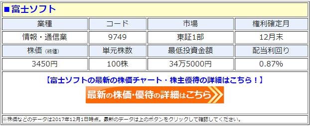 富士ソフト(9749)の最新の株価