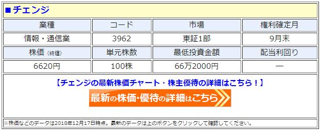 チェンジ(3962)の最新の株価