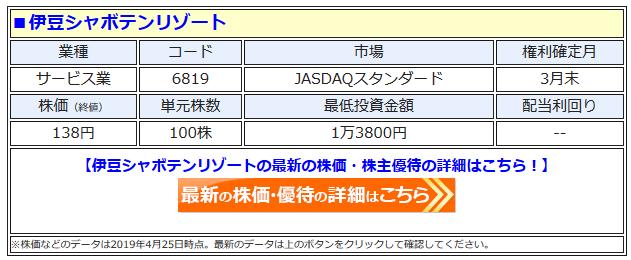 伊豆シャボテンリゾートの最新株価はこちら!