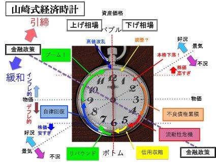 図:山崎式経済時計